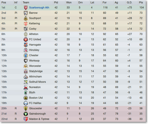 Football manager 2012 scarborough afc season 4 report for Fa league table