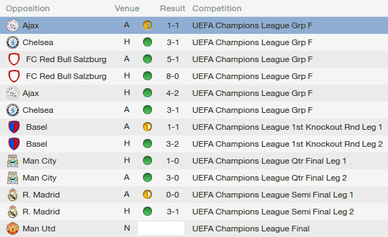 fm14 tactic, 4-4-2, cl results