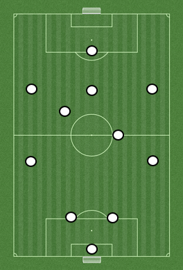 FM 2014 tactics guide, offensive positions