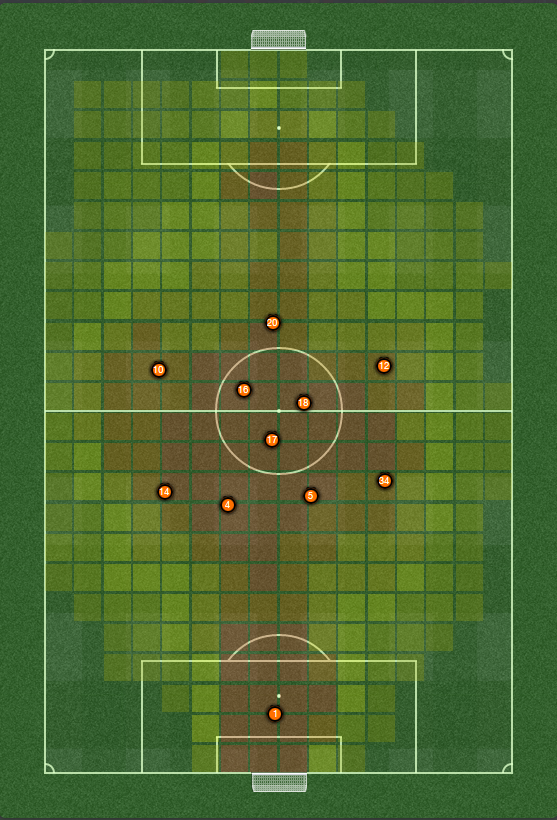 fm 2014 tactic average positions