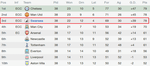 Best fm 2014 tactics darren 39 s dynamic 4 2 3 1 ver 14 3 for 1 league table
