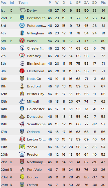 5 league one table 2016