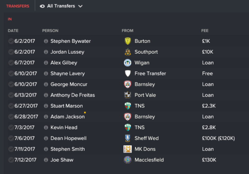 FC United of Manchester transfers
